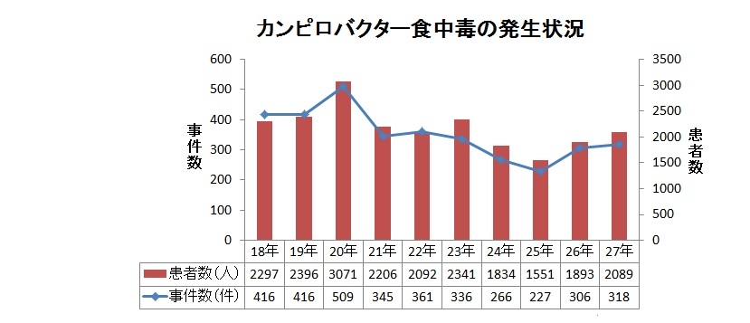 http://robust-health.jp/article/%E3%82%AB%E3%83%B3%E3%83%94%E3%83%AD%E3%83%90%E3%82%AF%E3%82%BF%E3%83%BC%E4%BB%B6%E6%95%B0.jpg