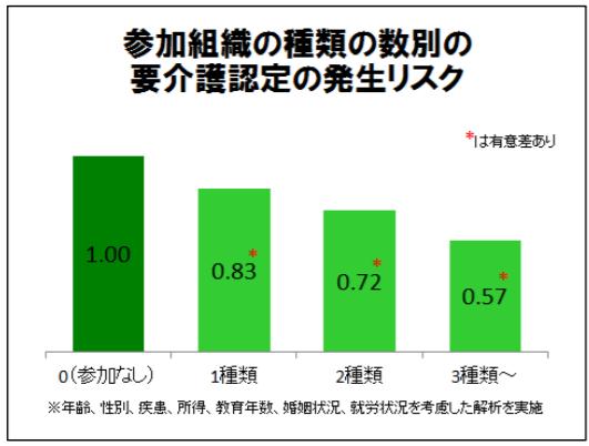 http://robust-health.jp/article/%E5%9C%B0%E5%9F%9F%E6%B4%BB%E5%8B%95%E9%A0%BB%E5%BA%A6%E3%81%A8%E8%A6%81%E4%BB%8B%E8%AD%B7.png
