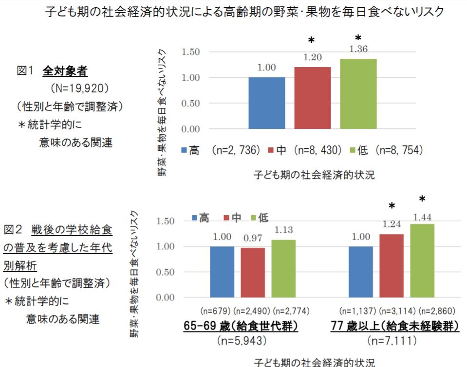 http://robust-health.jp/article/%E5%AD%90%E4%BE%9B%E8%B2%A7%E5%9B%B0%E3%81%A8%E9%AB%98%E9%BD%A2%E6%9C%9F%E9%87%8E%E8%8F%9C.png