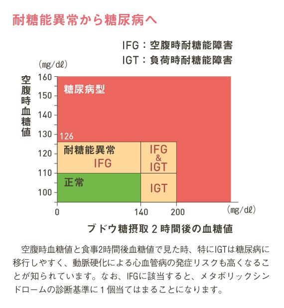 http://robust-health.jp/article/%E7%94%9F%E6%B4%BB%E7%BF%92%E6%85%A3%E7%97%855_1-2.jpg