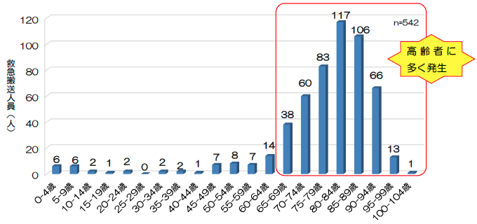 http://robust-health.jp/article/%E9%A4%85%E6%95%91%E6%80%A5%E6%90%AC%E9%80%81_%E5%B9%B4%E9%BD%A2%E5%88%A5.png