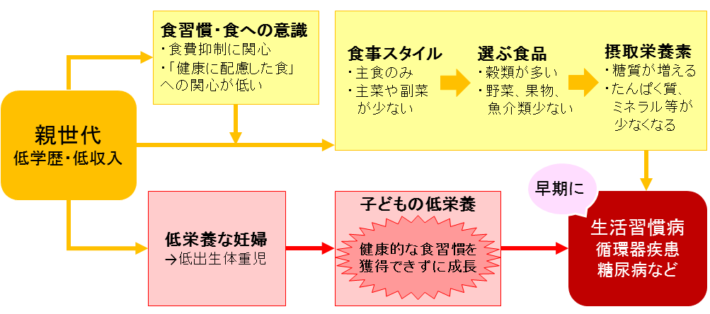 http://robust-health.jp/article/hinkon1-2.png
